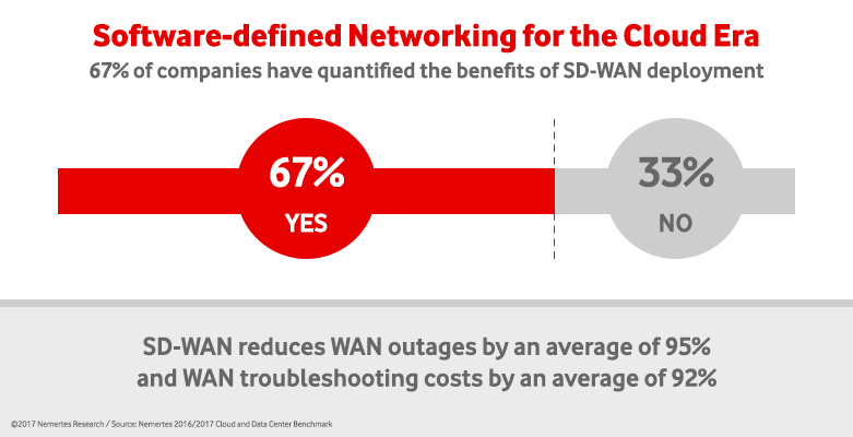 Image- How Your Business and SDN/NFV Can Evolve Together