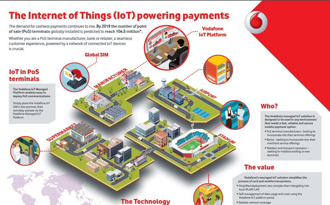 Internet of things powering payment