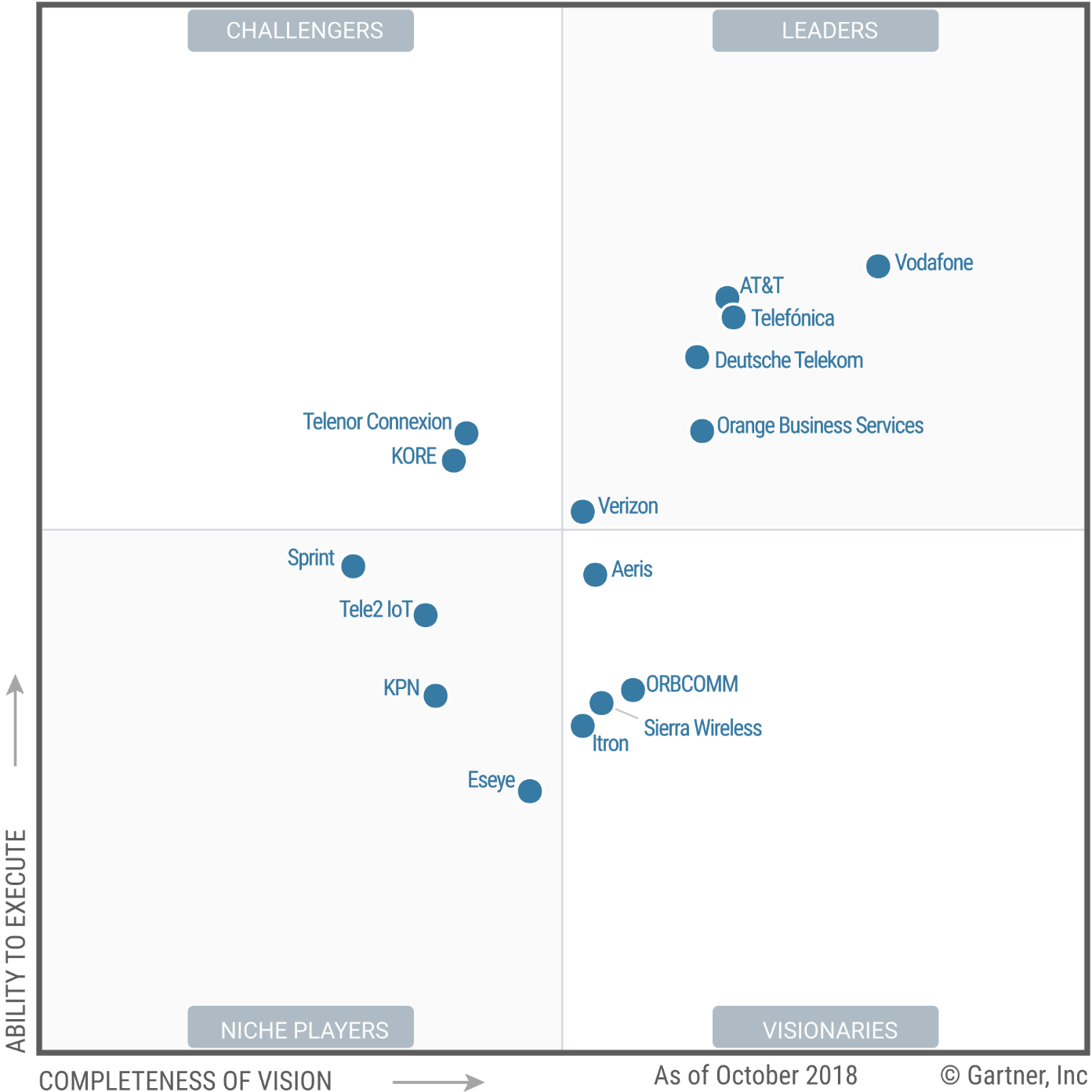 Gartner Magic Quadrant for Managed M2M Services, Worldwide
