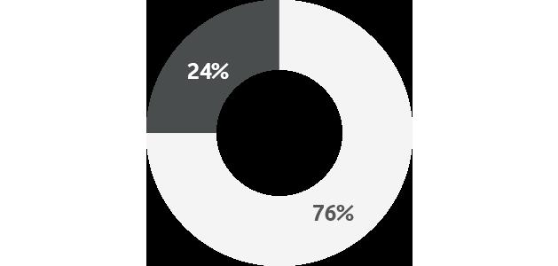 Vodafone IoT Barometer 2019