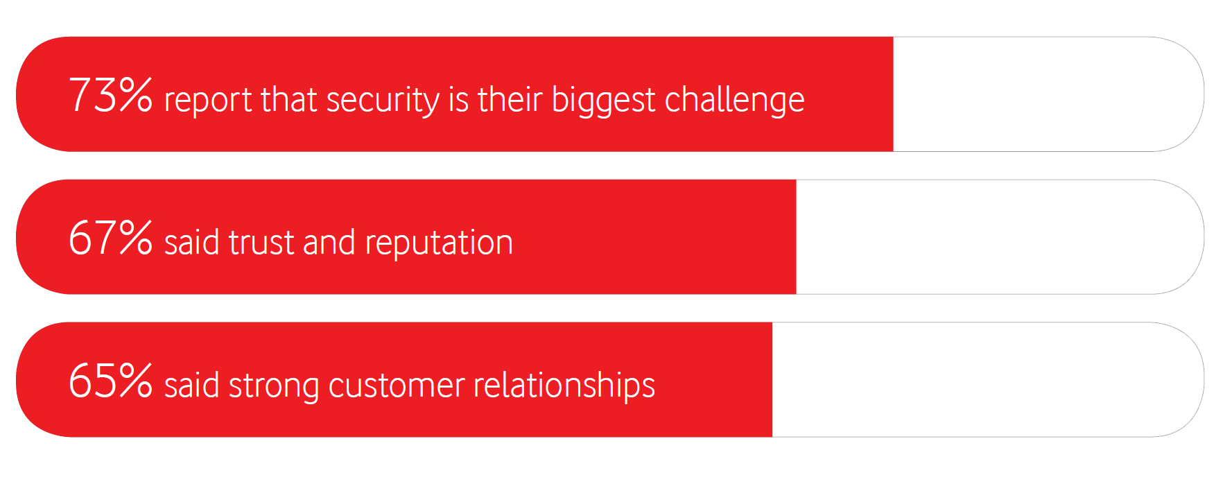 73% report that security is their biggest challenge, 67% said trust and reputation, 65% said strong customer relationships