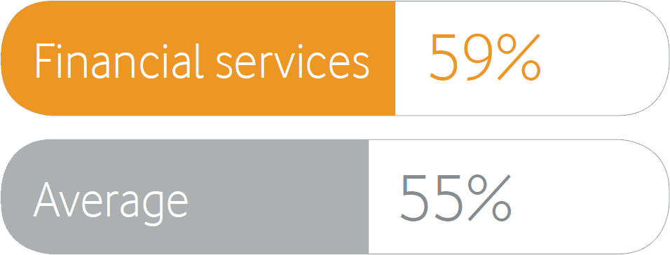 financial services: 59%, average: 55%
