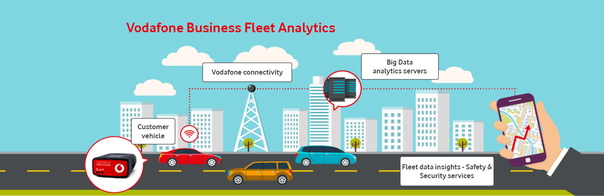 Vodafone Business Fleet with Geotab
