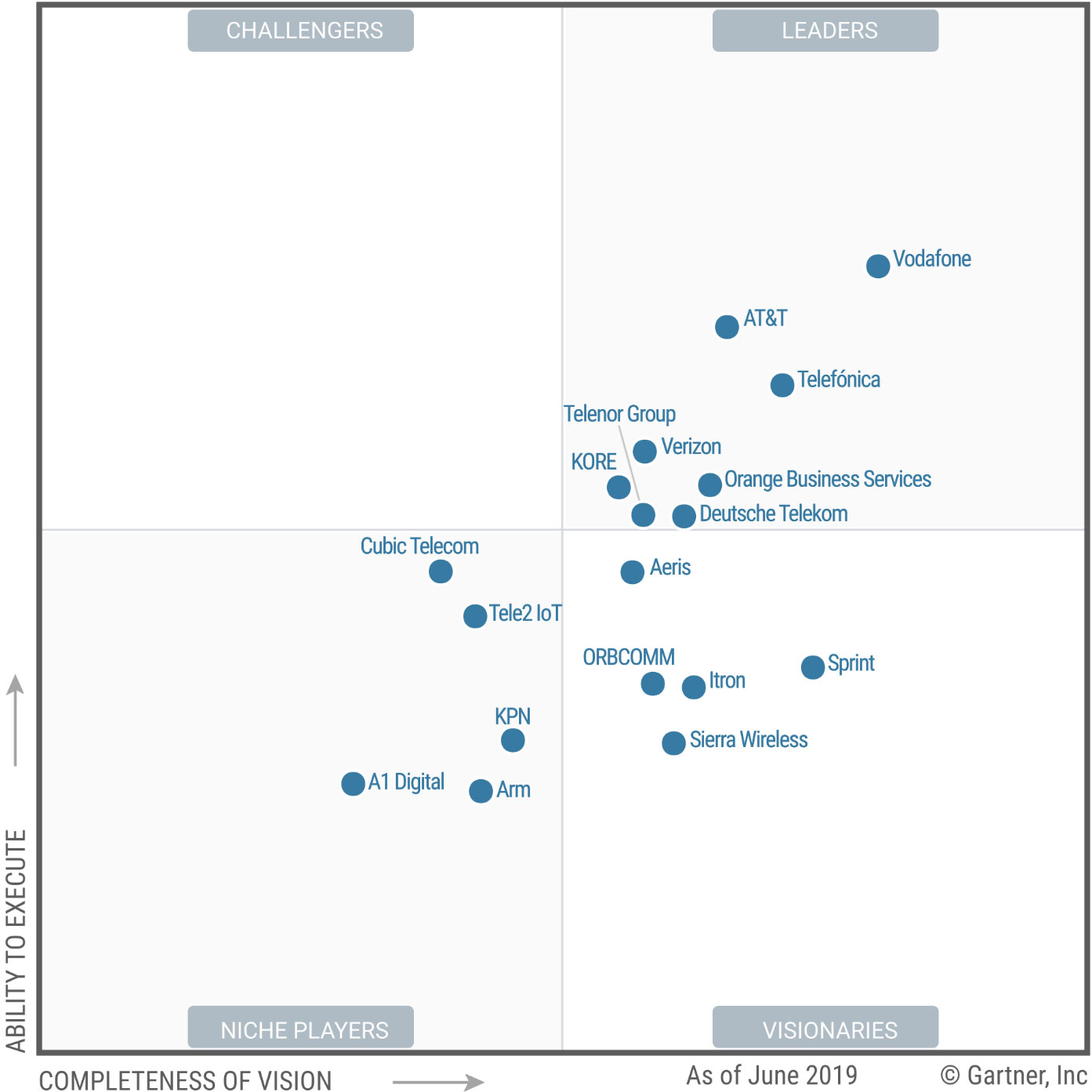 Magic Quadrant for Managed IoT Connectivity Services, Worldwide