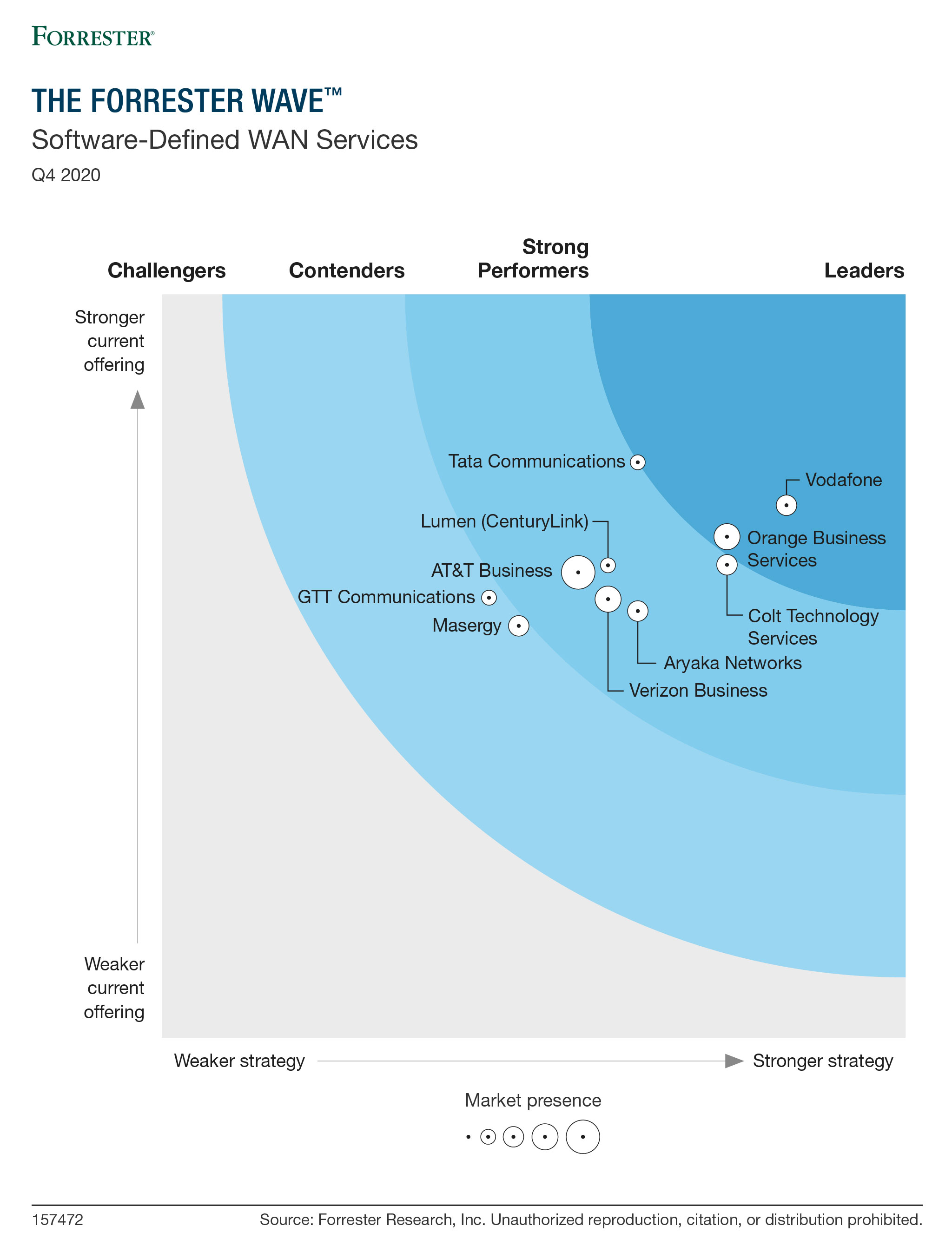 Forrester-SD-WAN-image